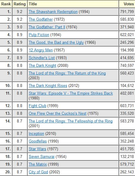 The IMDb Top 250 List ...