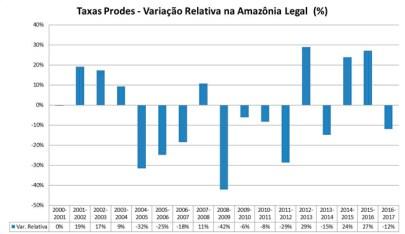Variação relativa anual das taxas do PRODES no período 2001 a 2017