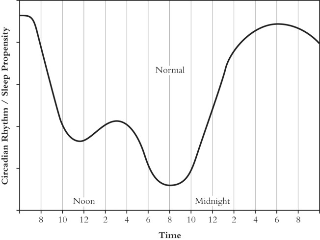 Normal Sleep Propensity Curve
