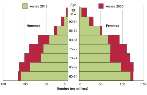 Insee, État civil (données domiciliées), Estimations de population ...