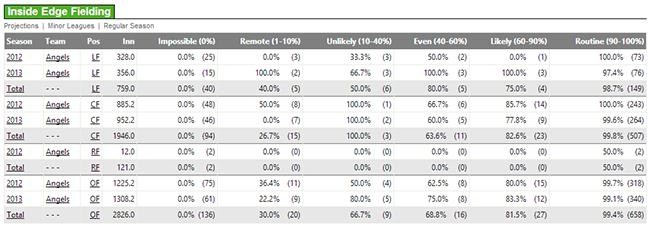 FanGraphs Fielding Data
