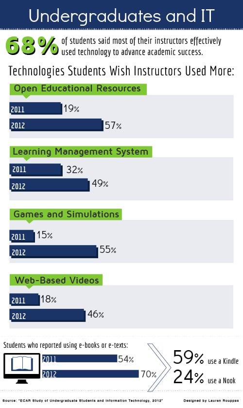 ECAR 2012 Results