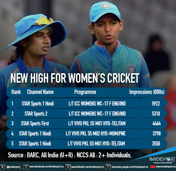 Yet another high for women cricket in India