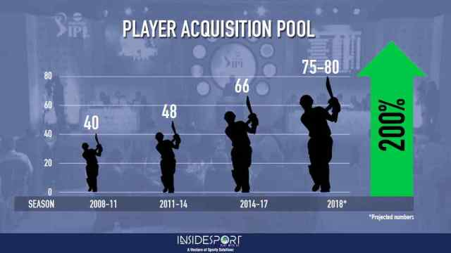 PLAYER ACQUISITION POOL IN IPL - InsideSport