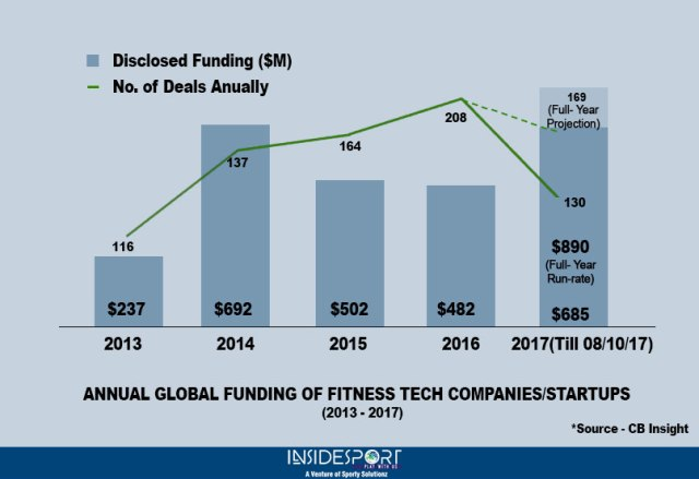 Year wise funding of Fitness Tech companies around the globe - InsideSport