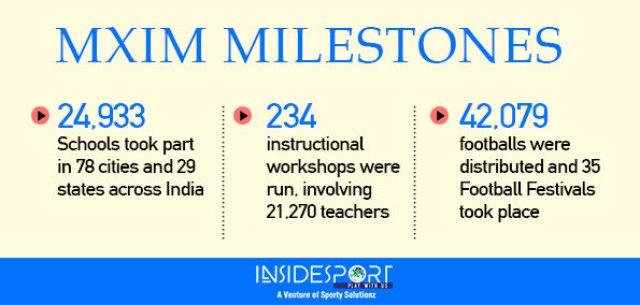 MXIM Milestones - InsideSport