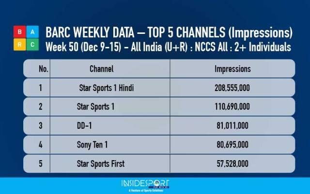 BARC - Weekly Data - Top 5 Channels - Week 50 - Dec 9-15, 2017 - InsideSport
