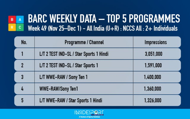 BARC WEEKLY DATA – TOP 5 PROGRAMMES Week 49, 2017 - InsideSport