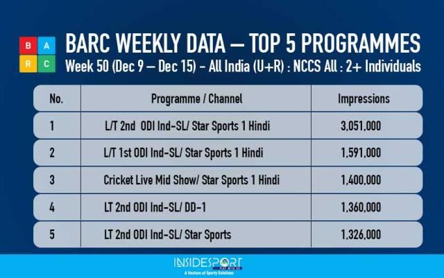 BARC Weekly Data - Week 50 - Dec 9-15, 2017 - InsideSport