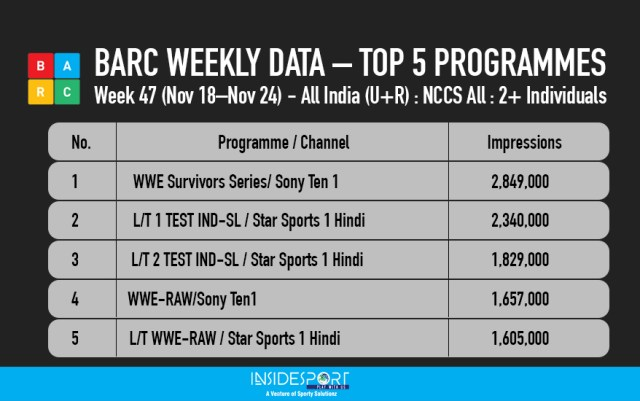 BARC WEEKLY DATA – TOP 5 PROGRAMMES - Week 46 - InsideSport