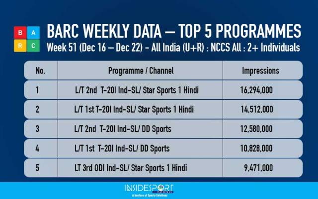 BARC Weekly Data - Top 5 Programmes - Dec 16 to 22, 2017 - InsideSport