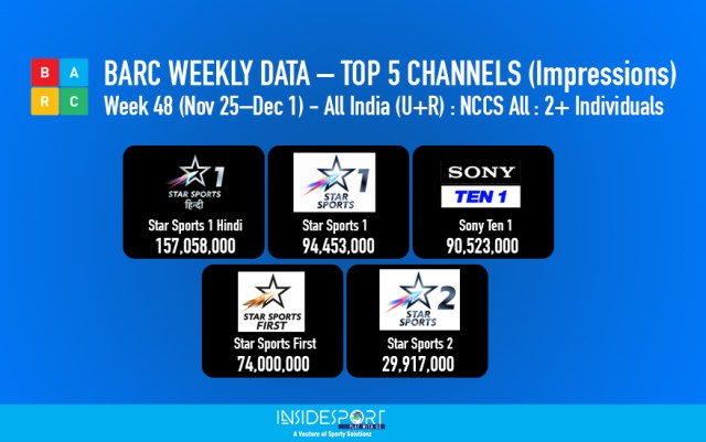 BARC WEEKLY DATA – TOP 5 CHANNELS Week 49, 2017 - InsideSport