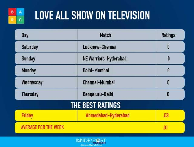 PBL match TV  viewership ratings