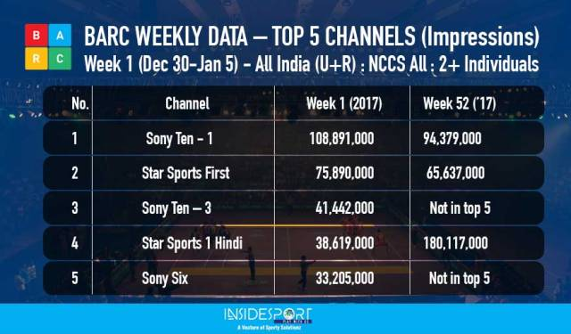 BARC weekly rating, week 1, Dec 30 to Jan 5, top 5 sports channel - InsideSport