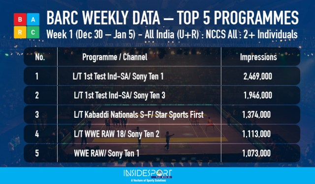 BARC weekly rating, week 1, Dec 30 to Jan 5, top 5 sports programmes - InsideSport