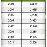 New Home Sales in The Villages Over The Last 10 Years