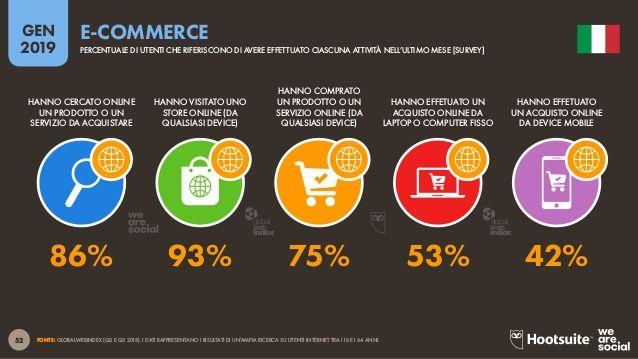 Acquisti-online-2019-ecommerce