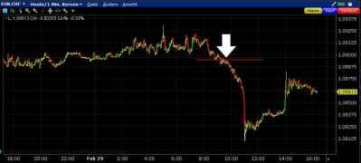 EURCHF – Sell-Stop