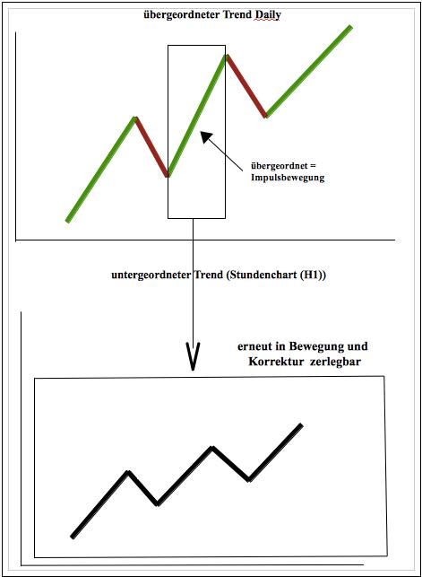 Trends Zusammenhang