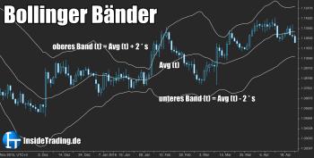 Bollinger Band – Berechnung und Interpretation der Bollinger Bänder
