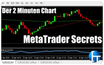 MetaTrader Secrets – der 2 Minuten Chart