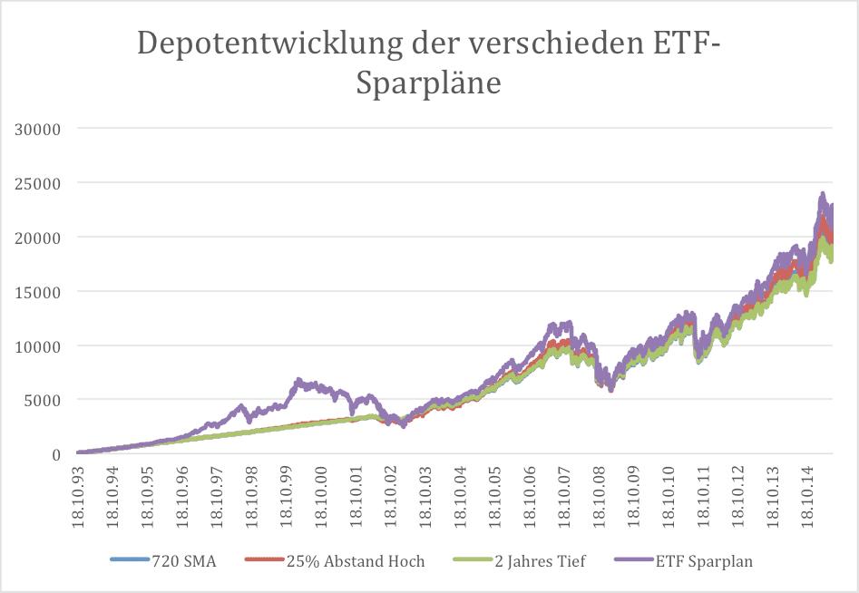 Depotentwicklung der verschieden ETF-Sparpläne