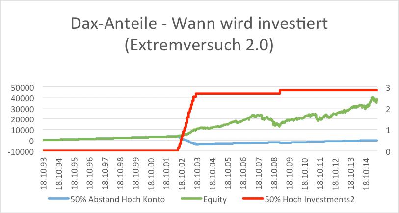 ETF-Sparplan – Extremversuch2.0