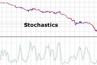 Stochastics- Technische Analyse – Signale – Anwendung