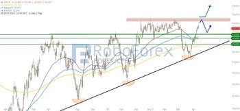 WTI: Ölpreise legen weiter zu!