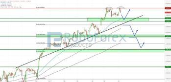 DAX mit Doppel-Top-Formation? S&P 500 zeigt sich weiter bullish!