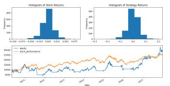 Investieren und Traden mit Python lernen – Das Testen einer ersten Handelsstrategie – Backtest Python