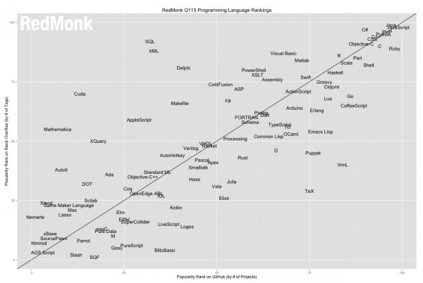 14 linguaggi di programmazione-index redmonk