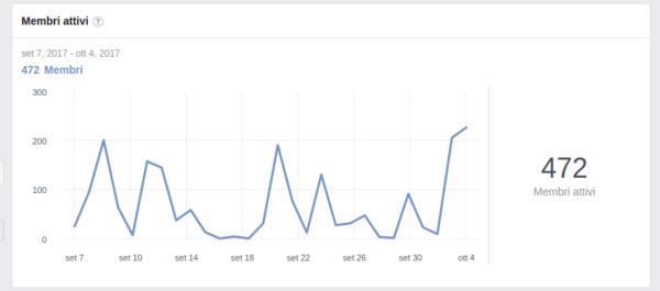 facebook gruppi statistiche membri attivi
