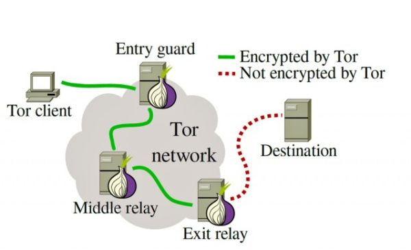 tor-structure-tor-browser