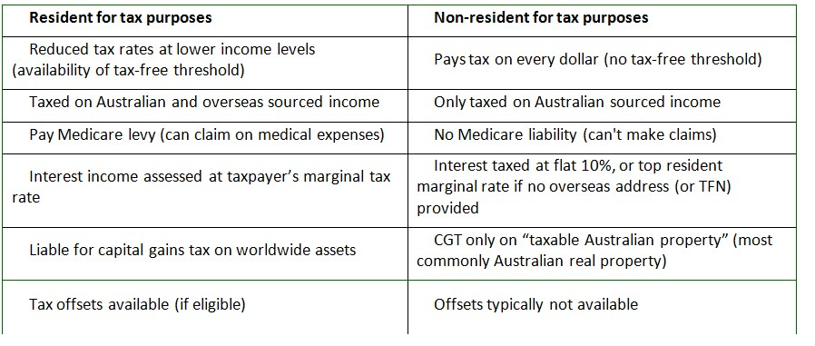 An Individual May Be A Resident Of Australia And Of Another Country At The Same Time Australias Tax Residency Tests Do Not Affect A Taxpayers Residency