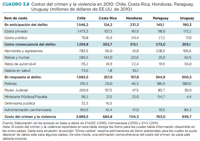 15-10-23-table-costos-crimen-violencia-1