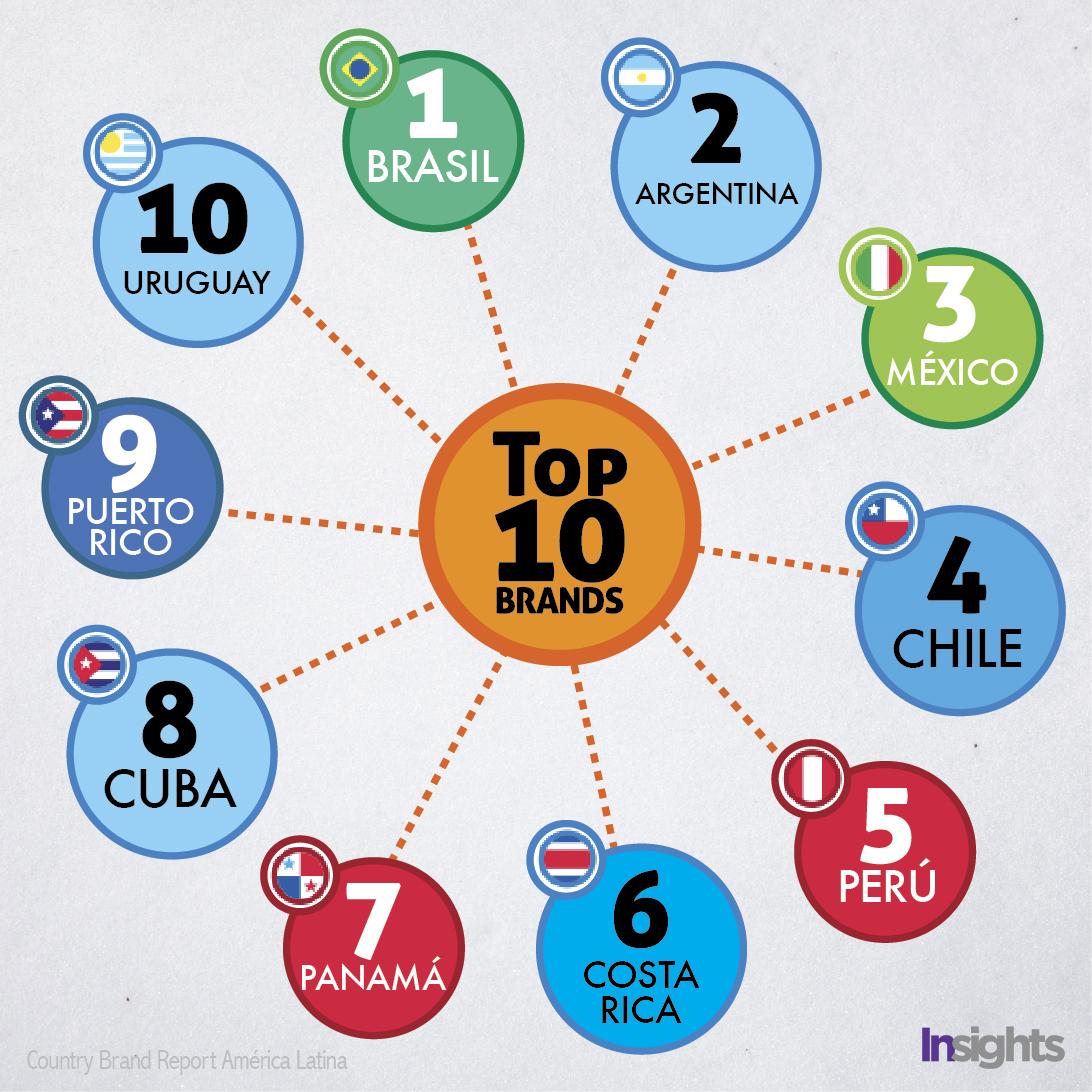 Este es el Top 10 de las marcas país.