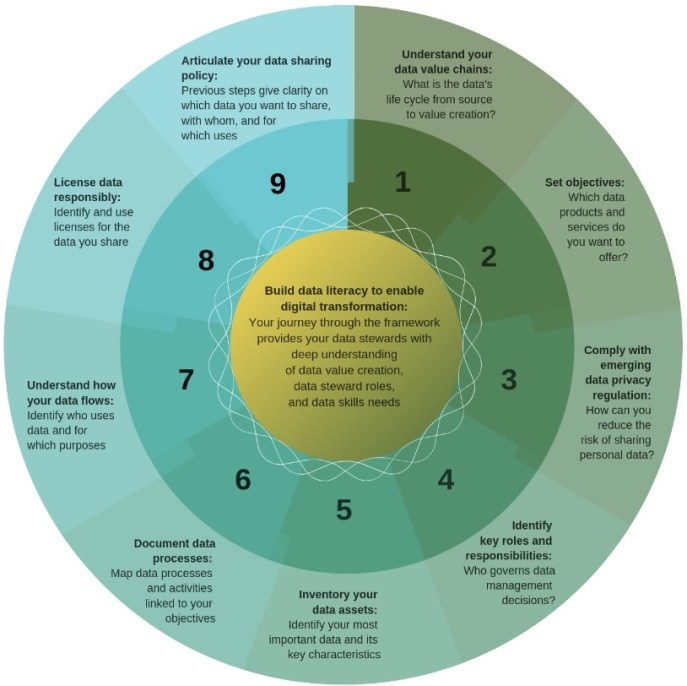 Data governance framework for sustainability
