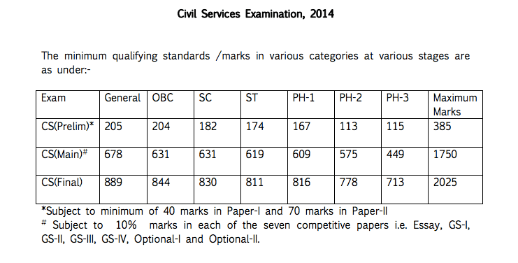 essay civil service