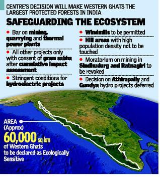 Ecologically Sensitive Areas