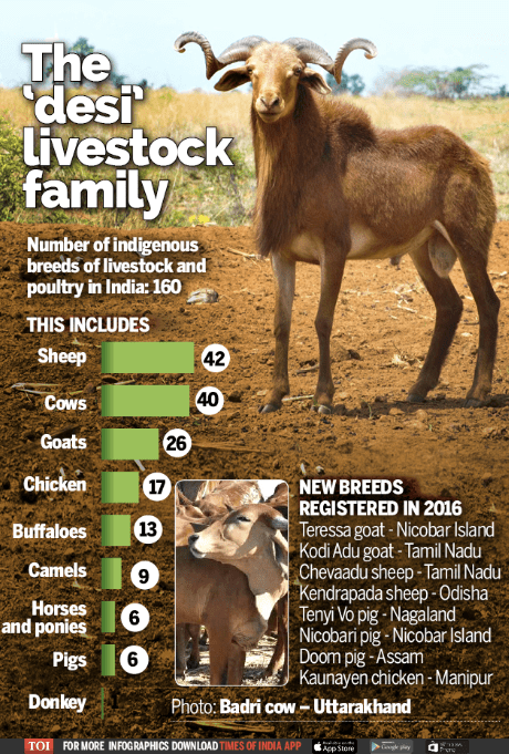 Source: http://timesofindia.indiatimes.com/india/Government-registers-nine-new-indigenous-breeds-of-livestock-and-poultry/articleshow/53843650.cms