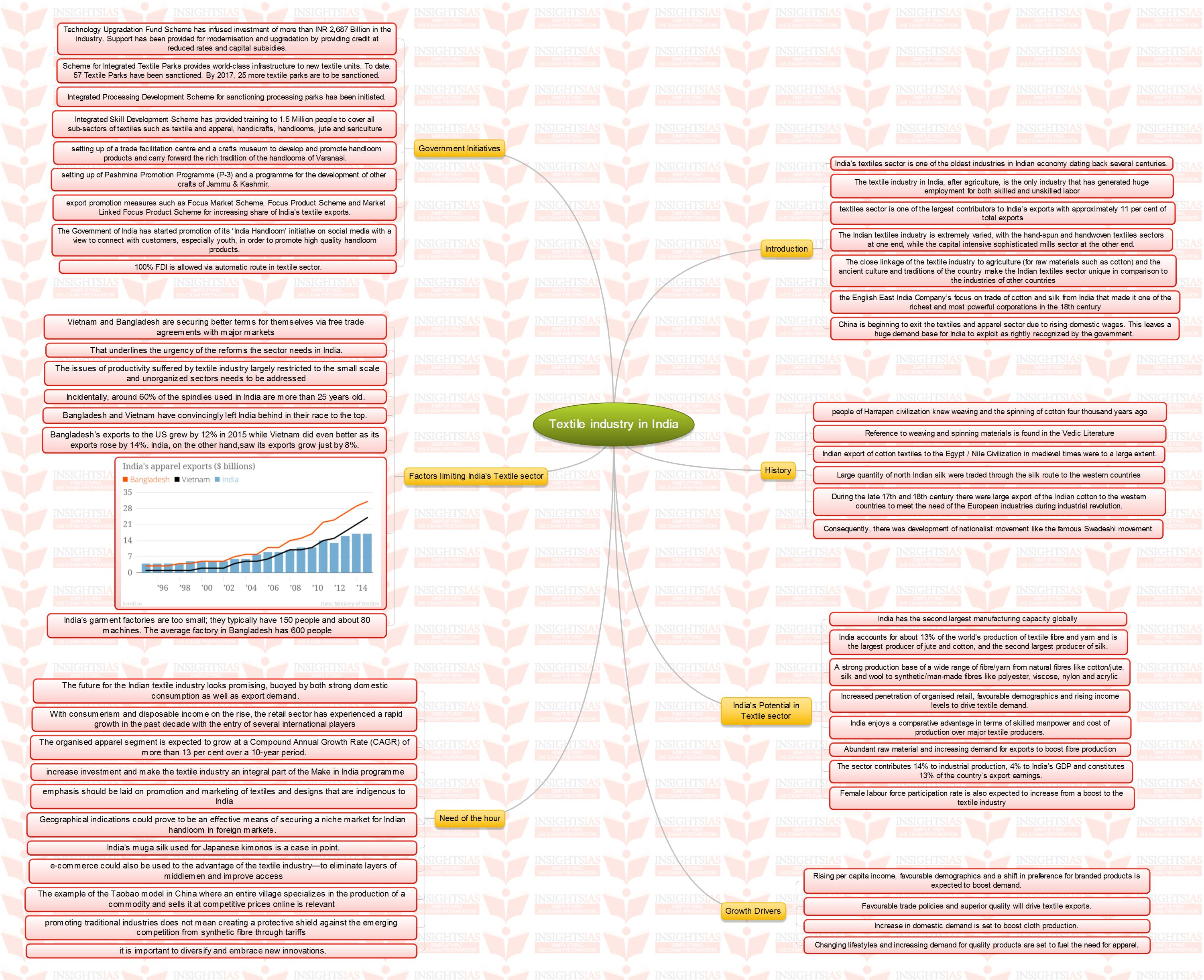 insights mindmaps universal health coverage and textile industry insights mindmaps universal health coverage and textile industry in