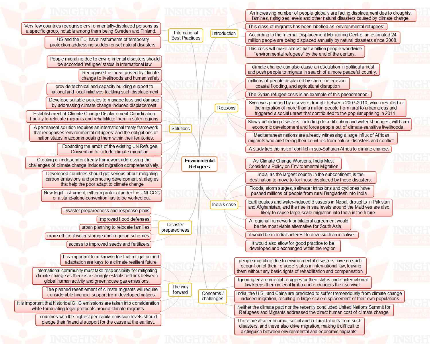 insights mindmaps malnutrition in and environmental  environmental refugees