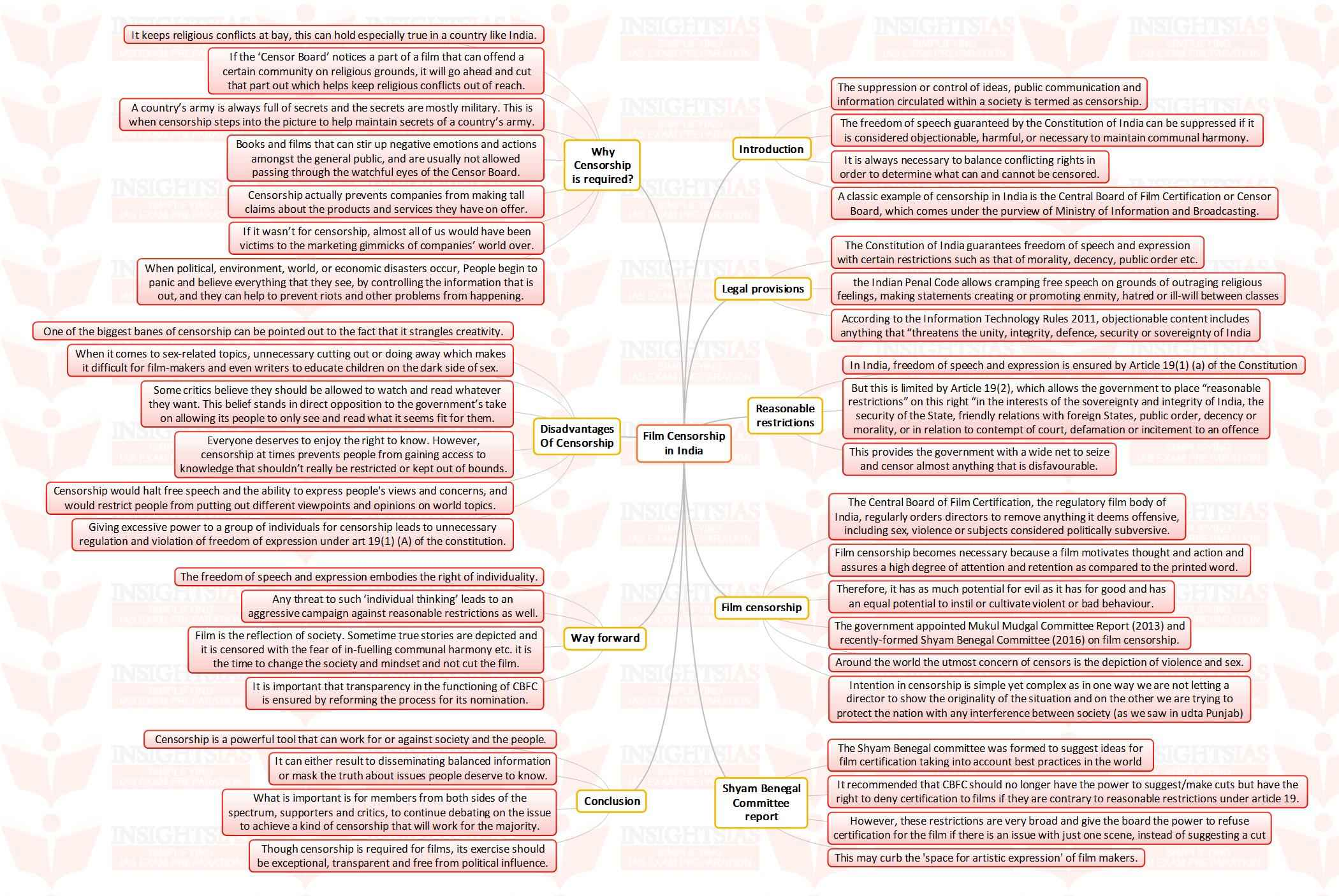 insights mindmaps film censorship in insights insights mindmaps film censorship in