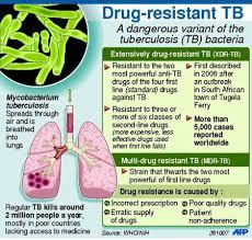 drug resistant tb
