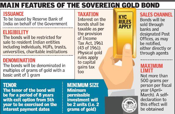 Sovereign Gold Bond Scheme–Series-III