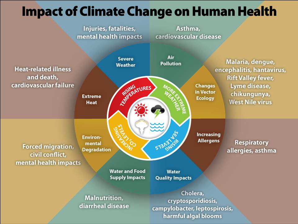 climate_change_health_effects