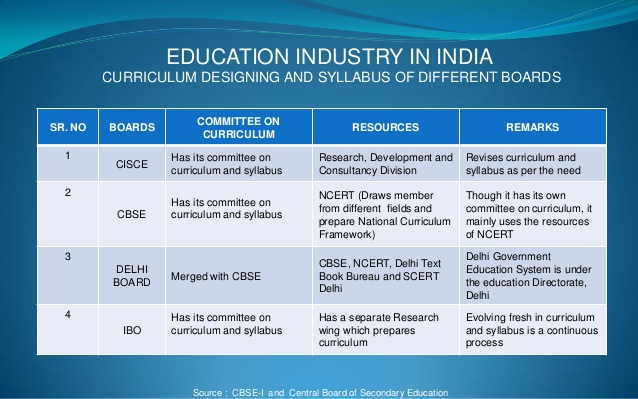 education-industry-in-india