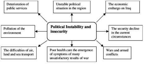 Political_Instability_ and_insecurity