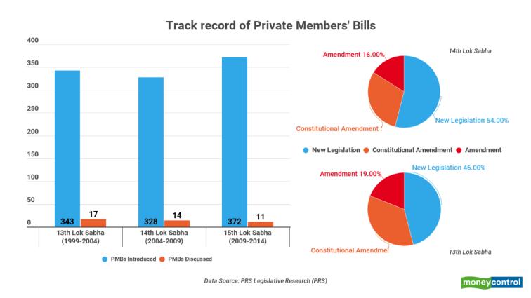 Track record of Private Members' Bill